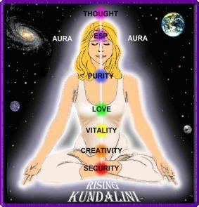 The Kundalin Rising & Balancing All The Chakras.